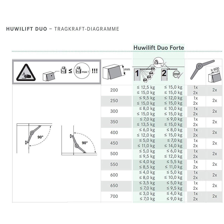SO-TECH ORIGINALE Kesseb/öhmer Duo Forte Cerniera per Anta ribaltabile regolabile 75-110/° per Altezza Frontale 200-700 mm incl Manuale d/'Uso