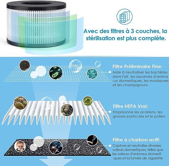 PARTU Purificador de aire, auténtico HEPA y filtro de carbón (hasta 99,97%), ultra silencioso, función aromaterapia ...