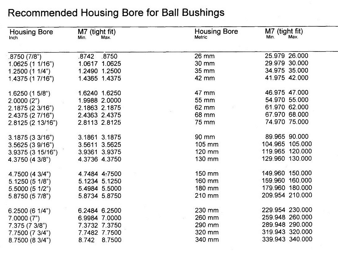 BE GEZ 25 ES 2RS - 1'' ID x 1-5/8'' OD x 3/4'' Outer Ring Width x 7/8'' Ball Width Radial Ball Bushing - Sealed (SKF# GEZ 100 ES, RBC# B 16 L, TORRINGTON# 10 SF 16) by Generic