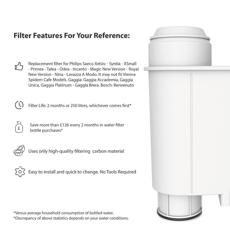 AquaCrest 2 x AQK-02 Reemplazo del Filtro de Agua para máquinas de café - Brita Intenza+ Incluyendo Varios Modelos de Siemens, Bosch, Neff, ...