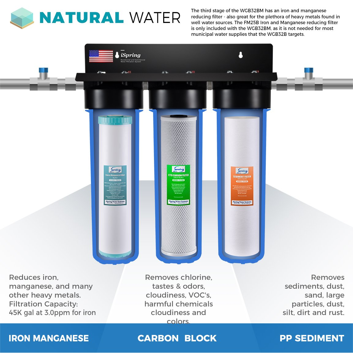 iSpring WGB32BM 3-Stage Whole House Water Filtration System w/20 ...