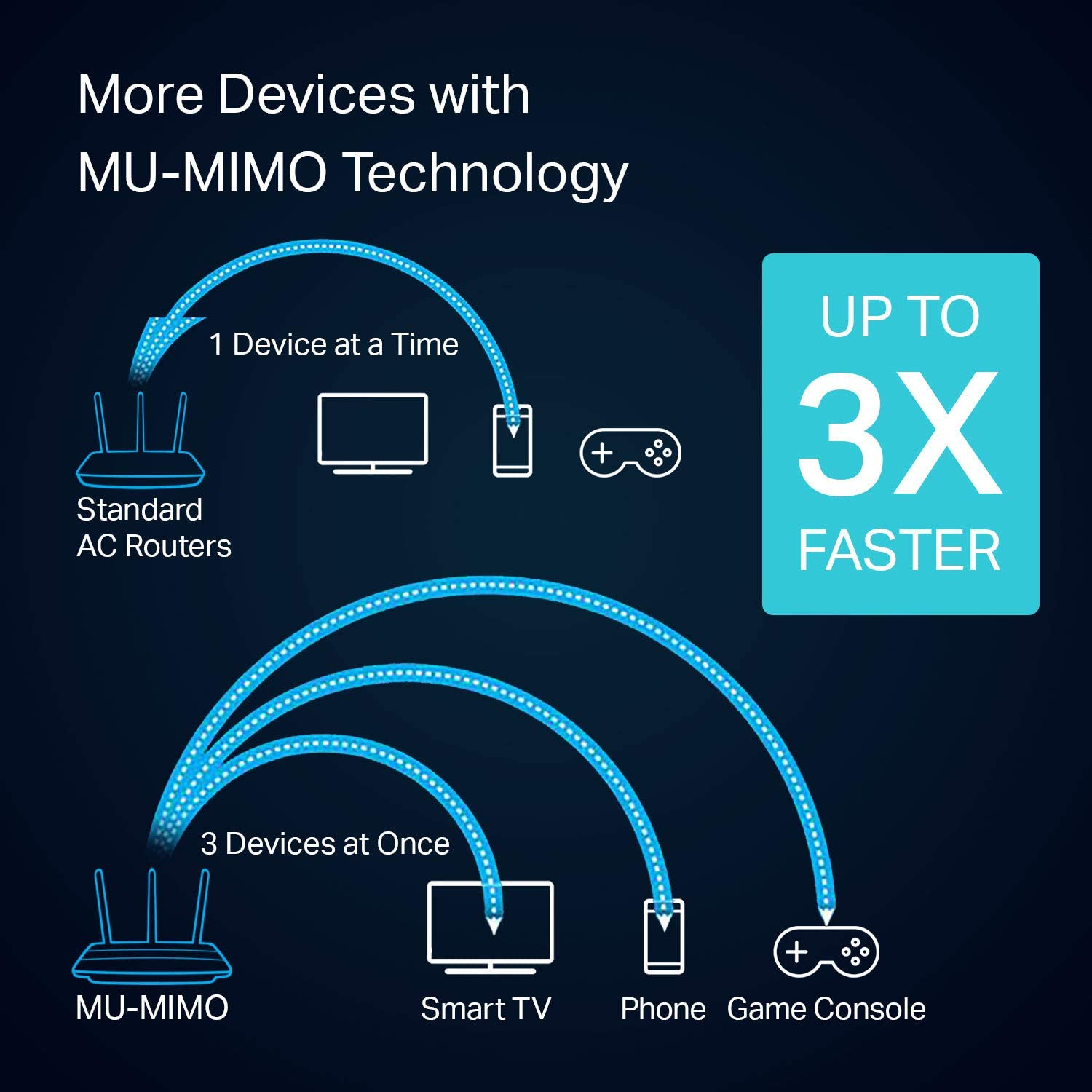 Beamforming VPN Server Dual Band Smart Connect High Speed MU- MIMO Wireless Router Gigabit Black TP-Link AC1900 Smart WiFi Router Works with Alexa Archer A9