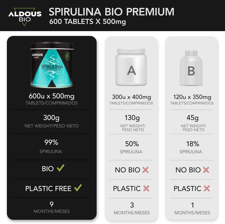 Espirulina Ecológica Premium para 18 Meses | 600 comprimidos de 500mg con 99% BIO Spirulina | Vegano - Saciante - DETOX - Proteína Vegetal | ...
