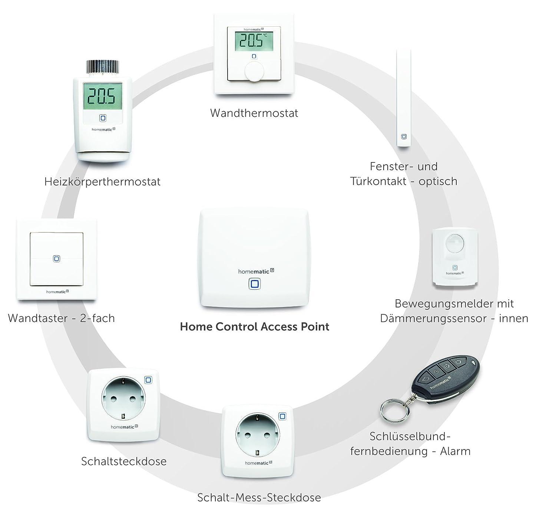 Punto de Acceso Homematic IP HMIP-HAP 100 Mbit//s, 10,100 Mbit//s, 868,3 MHz, 150 m, CE, AES