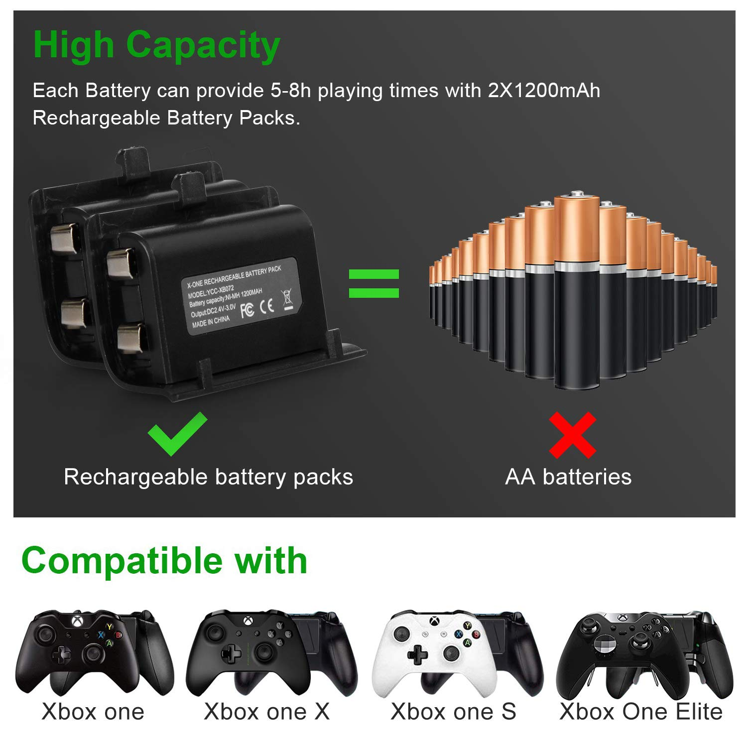 Xbox One Controller Charger,[Dual Slot]Xbox One/One S/One X Controller Fast Charging Station Dock with 2x1200 mAh Rechargeable Batteries Packs for Xbox Wireless Controller