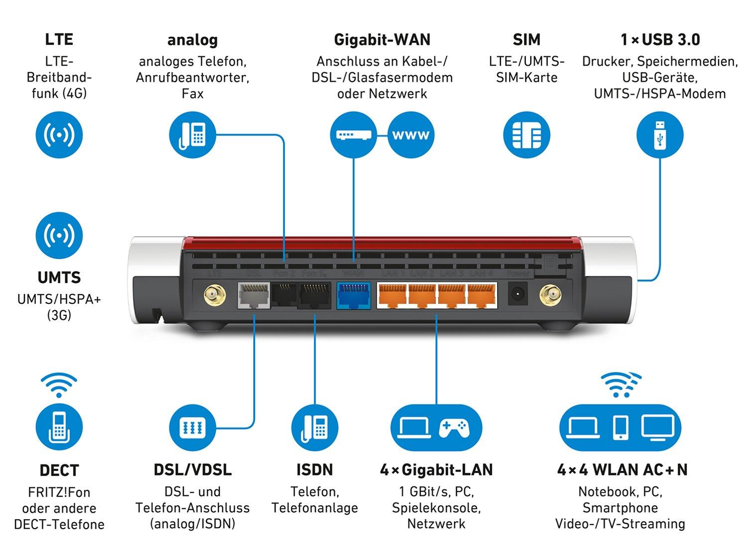 AVM FRITZ!Box 6890 5 GHz2,4 GHz: Amazon.de: Computer & Zubehör