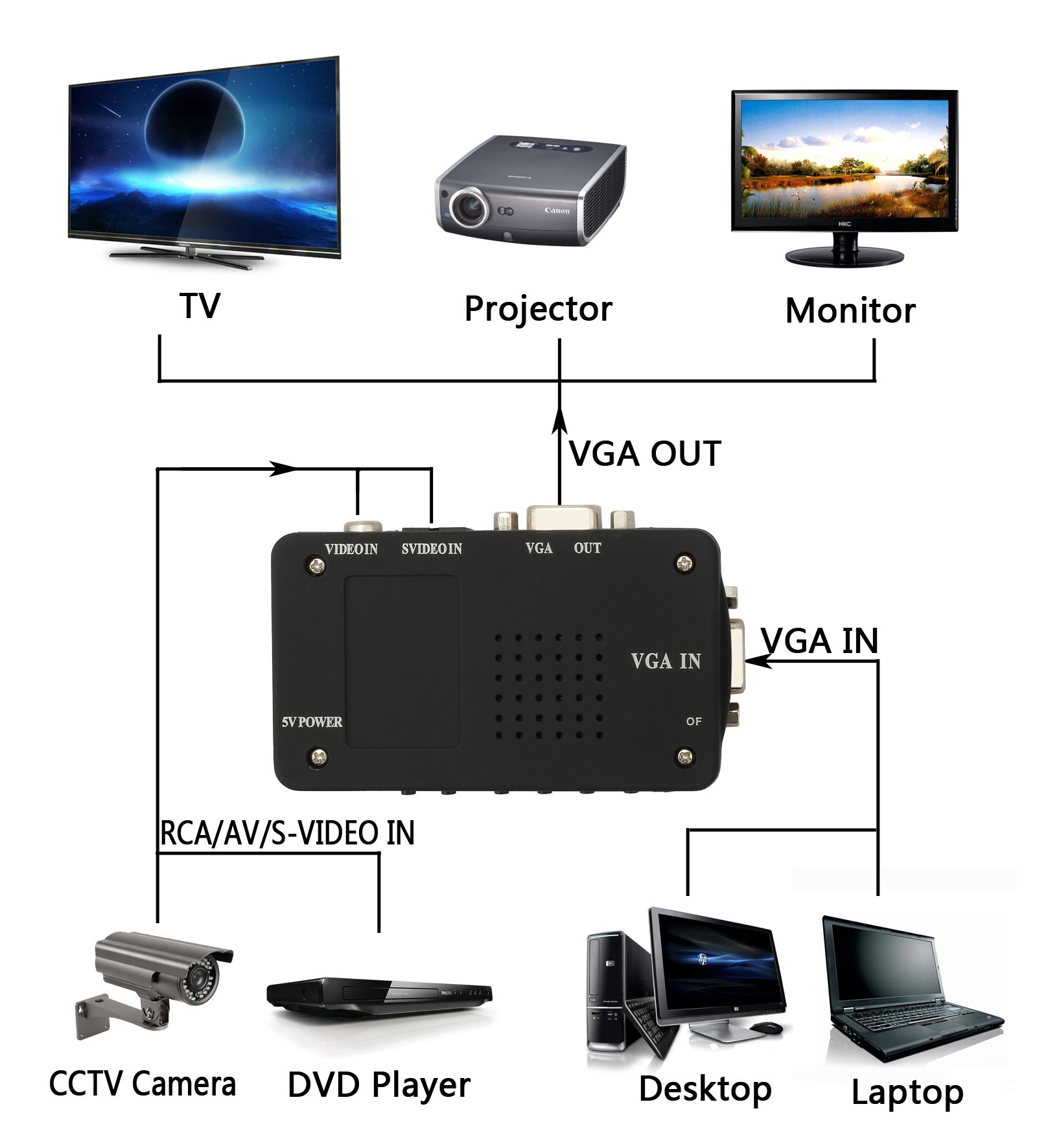 Esynic Rca Composite Av S Video To Vga Converter Box Cctv Dvr Pc Tv Laptop Projector Input Output Adapter Zv2cusbus