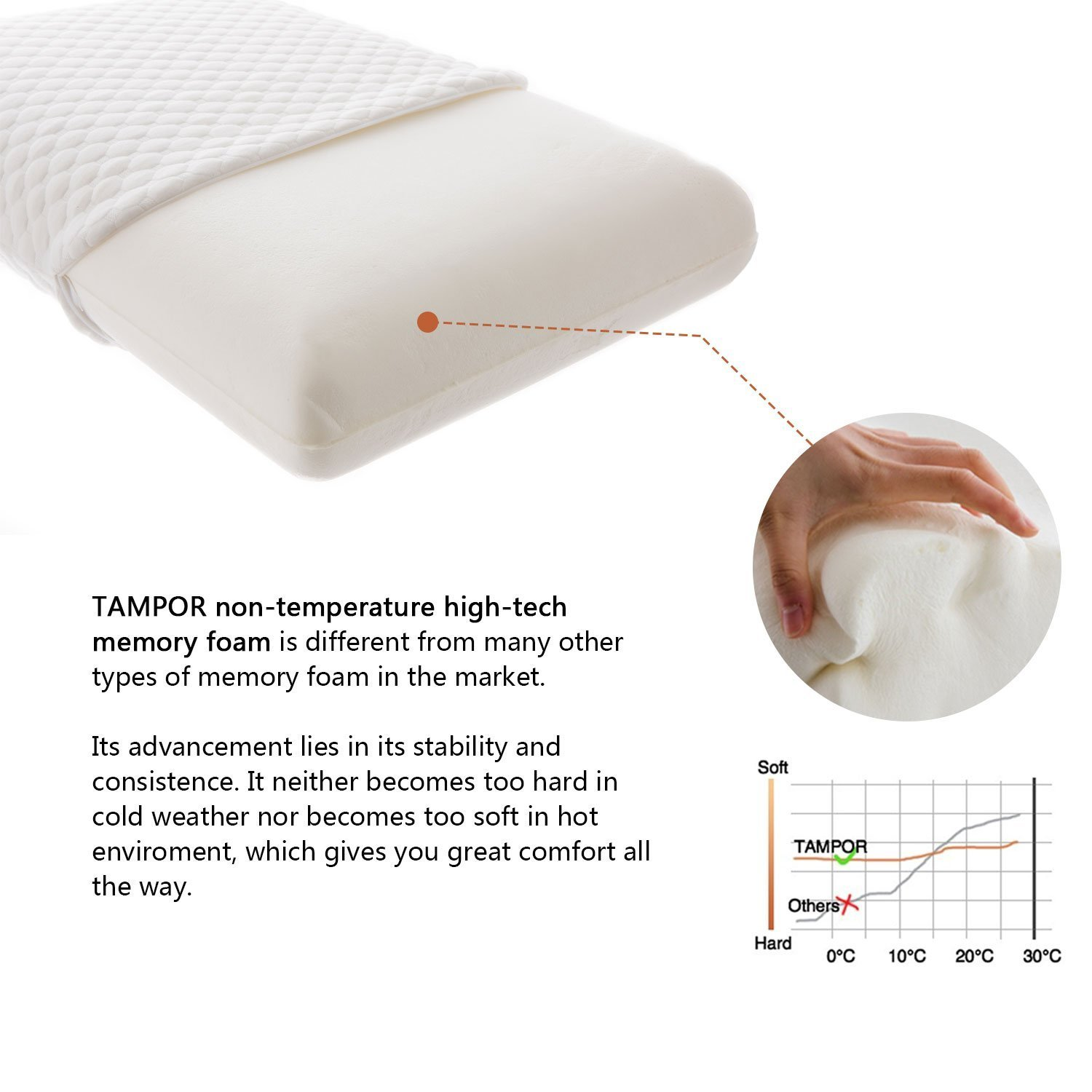 TAMPOR Memory Foam Pillow Premium Bed Pillows for Neck Support Hypoallergenic Neck Pillow for Sleeping with Removable Pillow Cover, for Back & Side Sleepers, Standard by TAMPOR (Image #2)