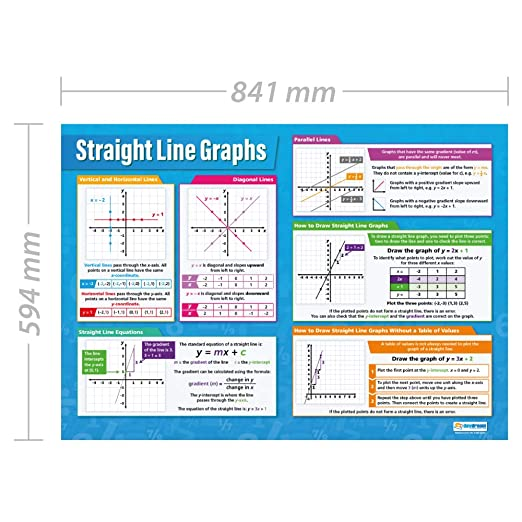 Straight Line Graphs | Maths Educational Wall Chart/Poster