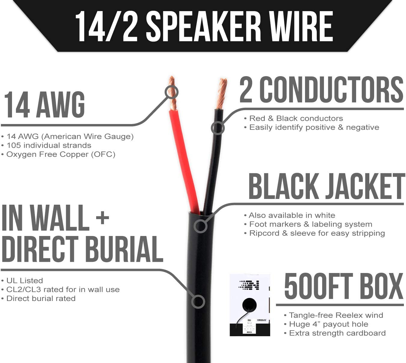 UL Listed In Wall Direct Burial Oxygen-Free Copper 14 AWG//Gauge 2 Conductor Rated OFC Next 14//2 Speaker Wire - 500 Foot Bulk Cable Pull Box White and Outdoor//In Ground CL2//CL3