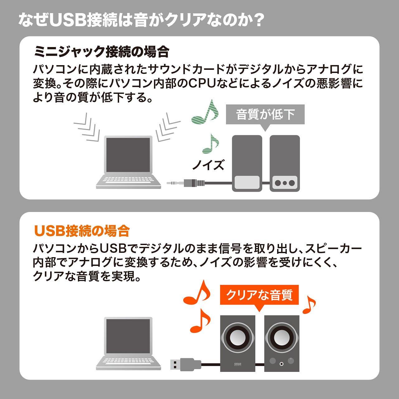 SANWA SUPPLY high-power USB speaker MM-SPU9BK (Black) by Sanwa (Image #6)