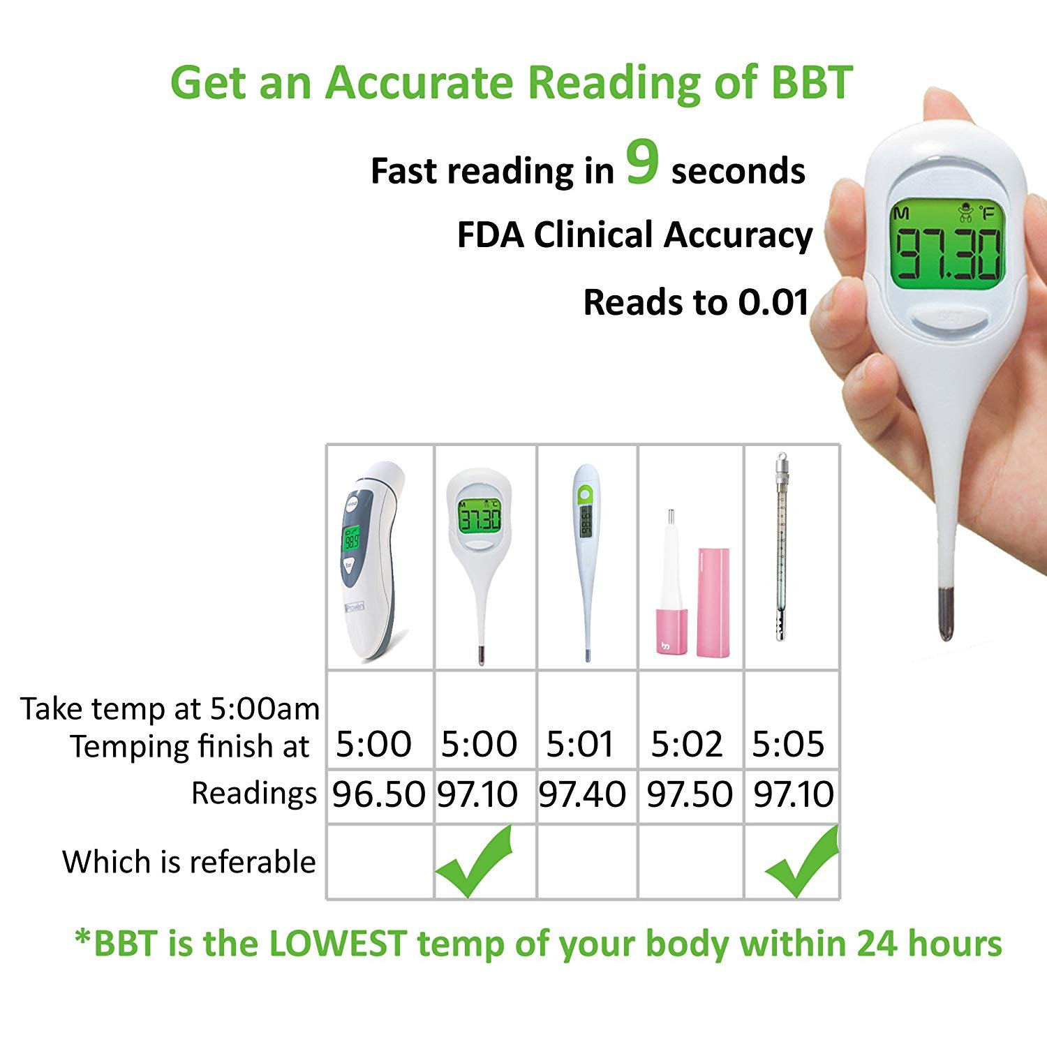 Basal Thermometer and 50 Ovulation (LH) Test Strips for TTC Women to Catch Perfect Ovulation and Get Pregnant Naturally by Wagen (Image #4)