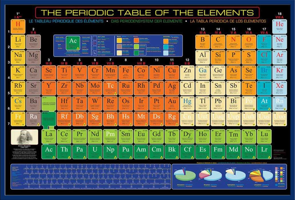 Educational - Bildung Periodensystem der Elemente - Periodic Table ...