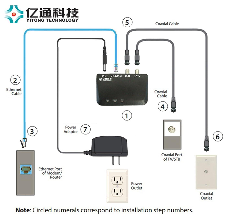 Yitong Technology MoCA 2.0 Ethernet de alta velocidad (IP) a través de cable coaxial, Ethernet over Coax Adapter, 2 Pack (YTMC-51N1-M2): Amazon.es: ...