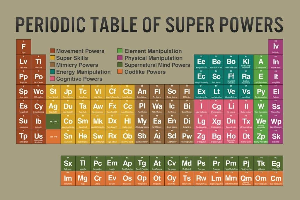 Periodic Table of Super Powers Tan Reference Chart Cool Wall Decor Art Print Poster 36x24