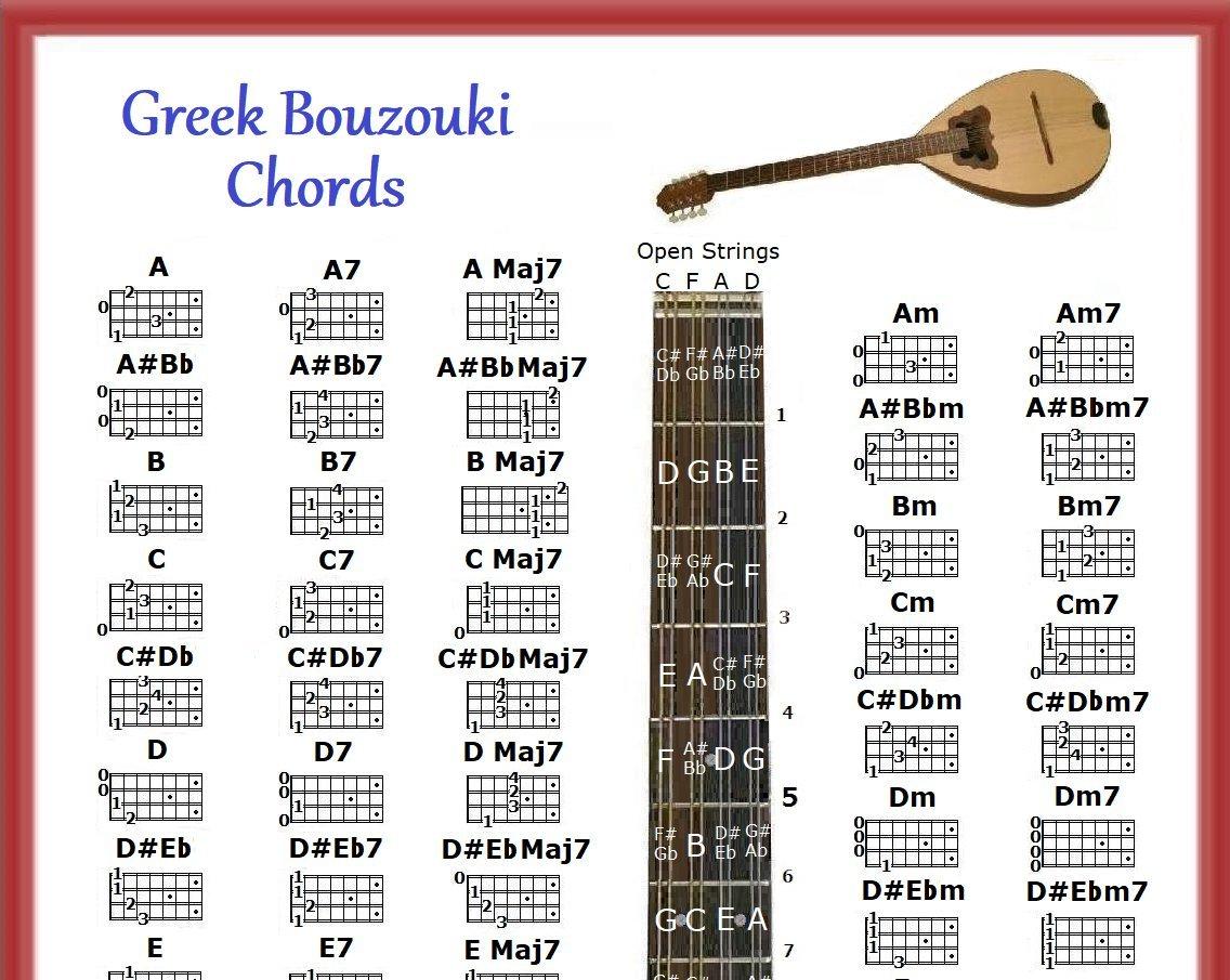 Amazon Greek Bouzouki Chords Poster Note Locator 5 Position