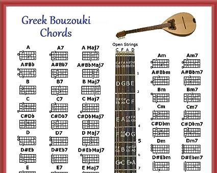Bouzouki griego Póster de acordes y nota localizador & 5 Posición Logo