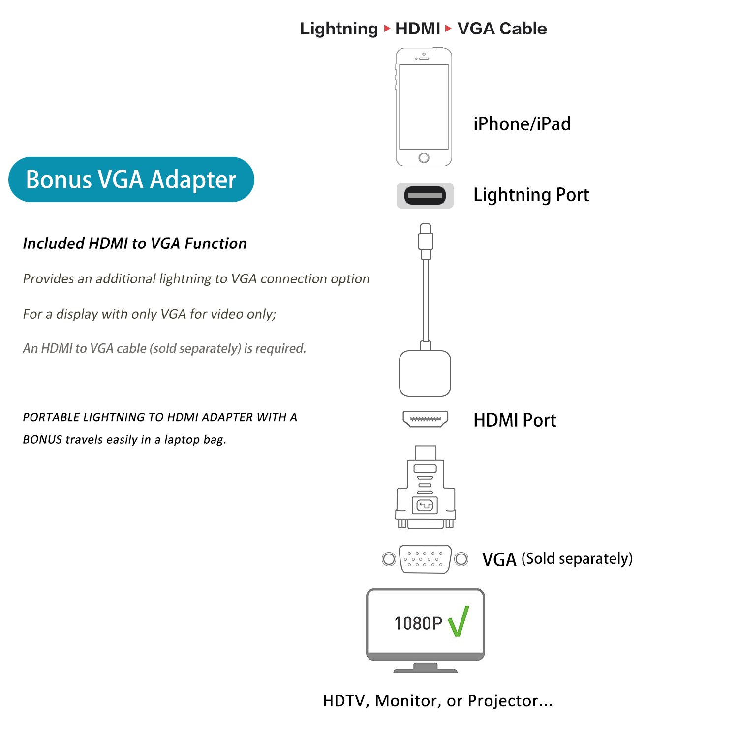 Amazon.com: Lightning to HDMI, Lightning Cable, Lightning Digital ...