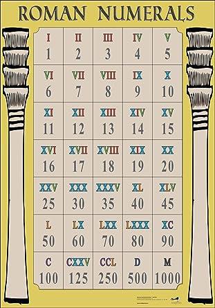 Wildgoose Education Wg7332 Roman Numerals Poster 594 Cm X 84 Cm