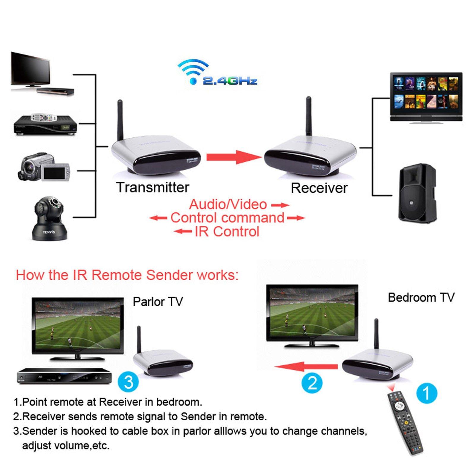 iKKEGOL 2.4GHz RF 150m Wireless AV Audio Video Sender Transmitter Receiver HD TV STB Extender PAT-330 by iKKEGOL
