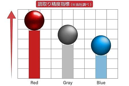 トラックボールに赤玉が多い理由