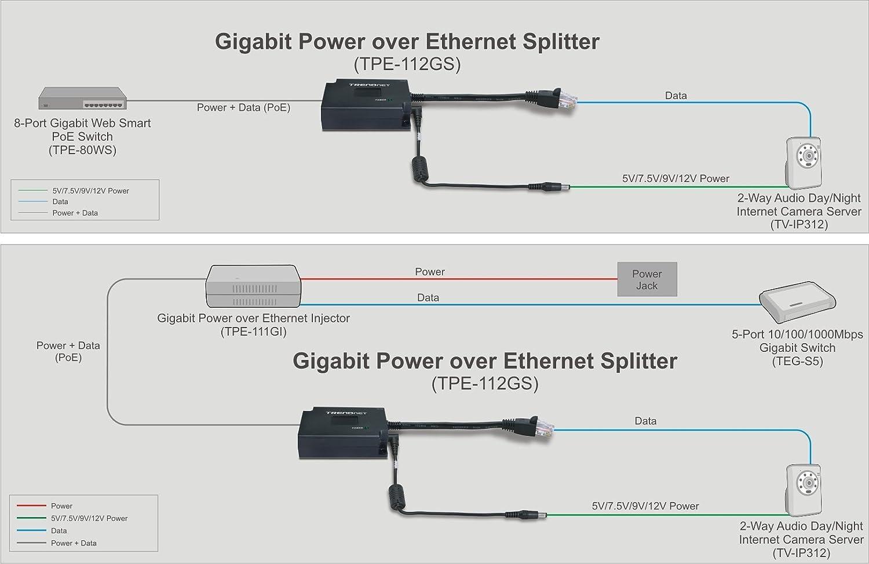 Amazon.com: TRENDnet Gigabit Power over Ethernet (PoE) Splitter TPE ...
