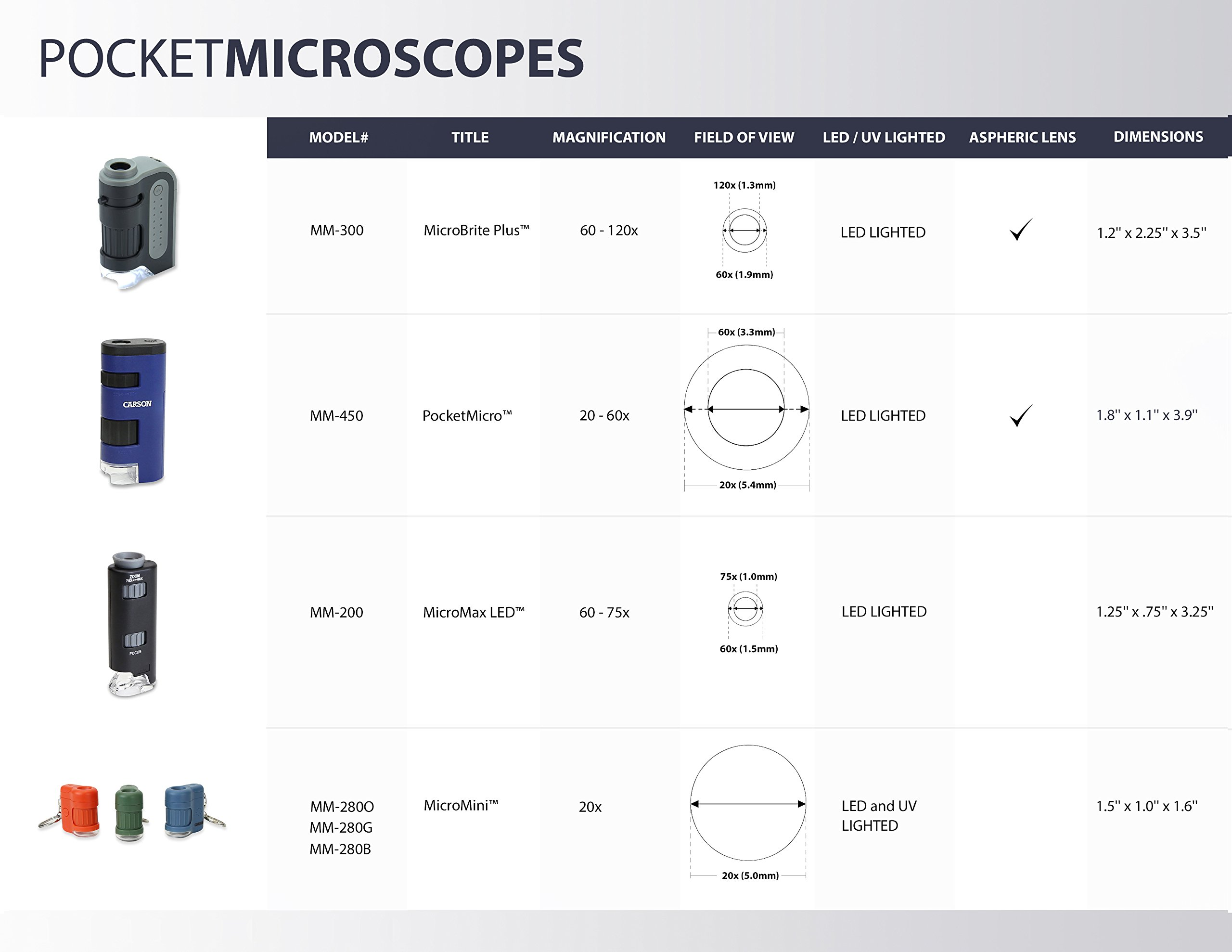 Carson MicroBrite Plus 60x-120x Power LED Lighted Pocket Microscope (MM-300) - 81 2B4GkrirrL - Carson MicroBrite Plus 60x-120x Power LED Lighted Pocket Microscope (MM-300)