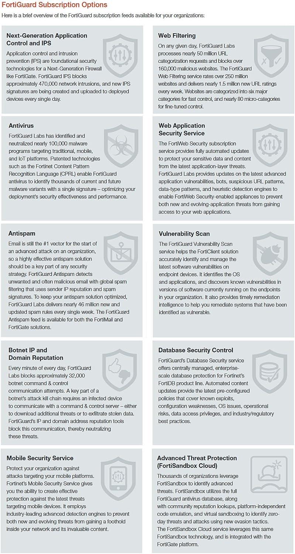 Fortinet FortiGate-81E License 1 YR FortiGuard Security Rating