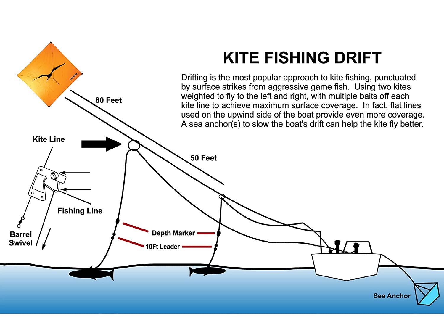 Tigress 88613 Kite Line Ii Fishing Equipment Assembly For Big Game Diagram Such As Shark