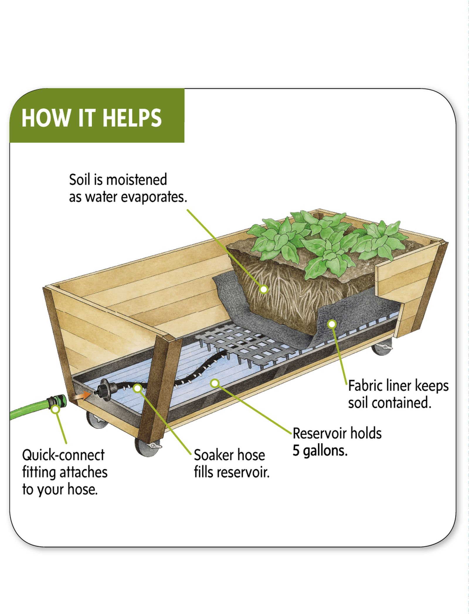 Rolling U-Garden with Watering System