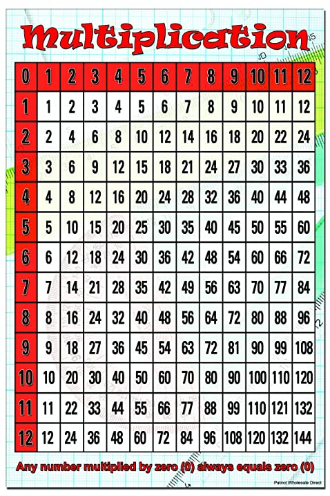 Amazon Multiplication Chart Poster With Coating Shipped In