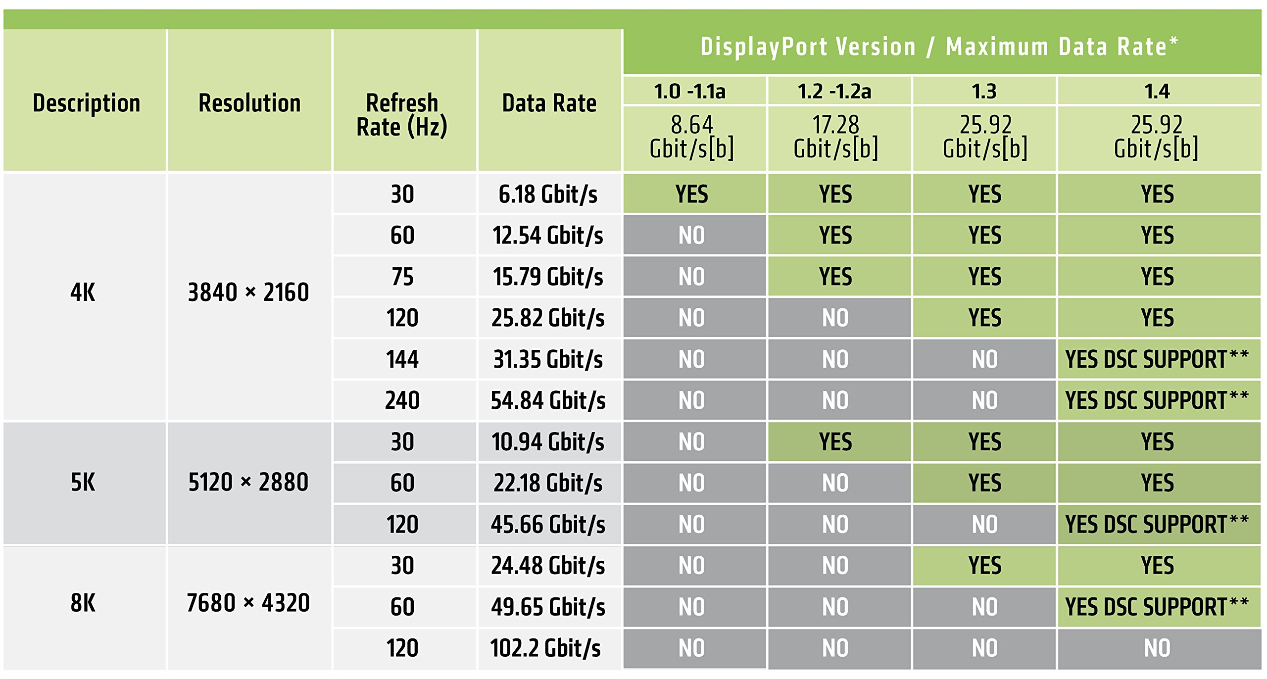 Club3D CAC-1115 DisplayPort to Mini DisplayPort 1.4/HBR3 Cable Male/Male 2m/6.56', Black Vesa Certified by CLUB3D (Image #5)