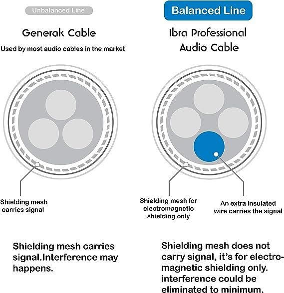 Negro IBRA Cable de Audio Est/éreo 3,5mm Jack Macho a 3,5mm Macho para iPhone 6S Plus 6,5 iPad 1,5 Metro Tablets y Reproductores Multimedia Smartphones