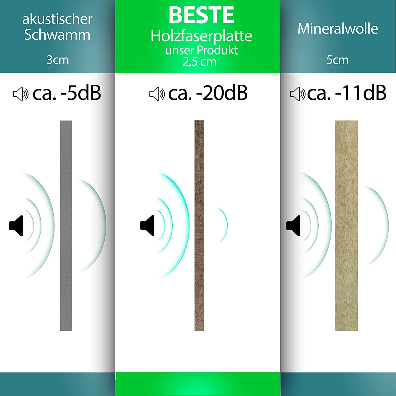 Murando Akustikbild Natur Bäume 225x112 cm cm cm Bilder Hochleistungsschallabsorber Schallschutz Vlies Leinwand Akustikdämmung 5 TLG Wandbild Raumakustik Schalldämmung c-B-0030-b-n f24d2d
