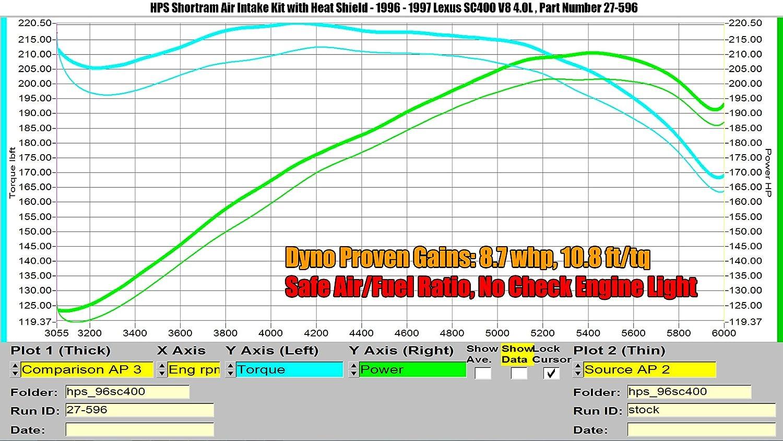 1 Pack HPS 27-596WB Black Shortram Air Intake Kit Cool