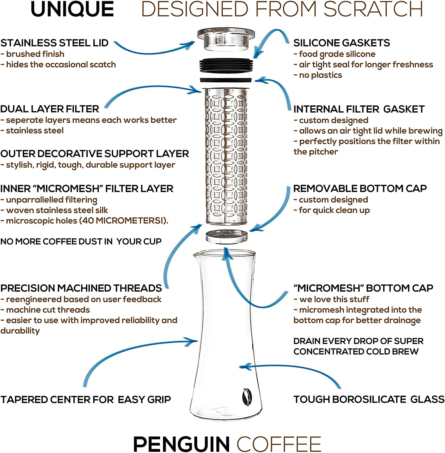 We Listened Thicker Version 2.0 Now Available PENGUIN COFFEE- Cold Brew Iced Coffee Maker 1.6 Liter- Customers Spoke Dual Layer Stainless Steel Filter w Microscopic Holes Stronger Glass Pitcher