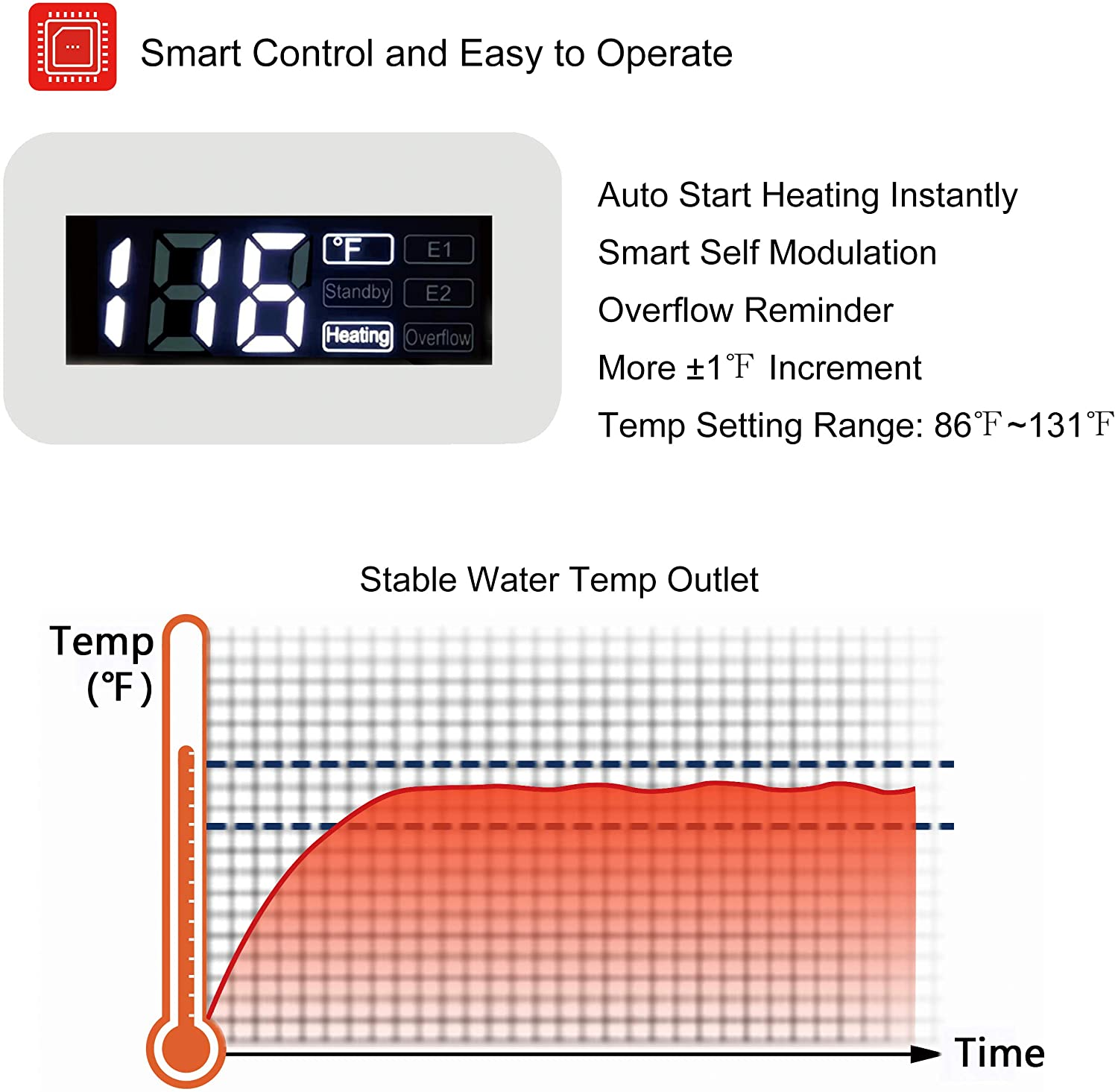 Tankless Water Heater Electric ECOTOUCH 9KW 240V on Demand Water Heater Self-Modulating Instant Hot Water Heater Point Of Use Water Heater ECO90 White - -