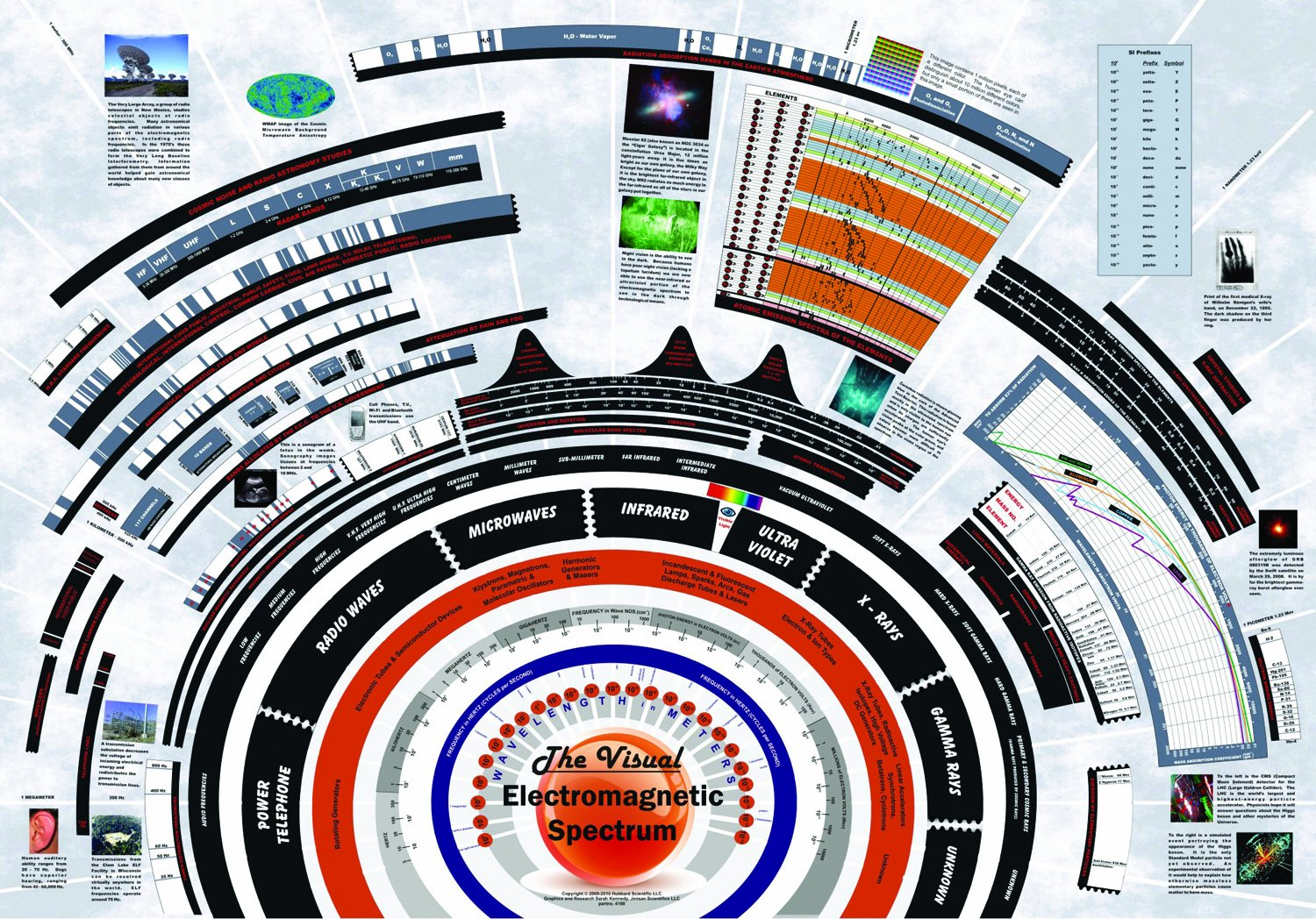 American Educational Visual Electromagnetic Spectrum Chart, 39' Length x 27' Width 39 Length x 27 Width 4100