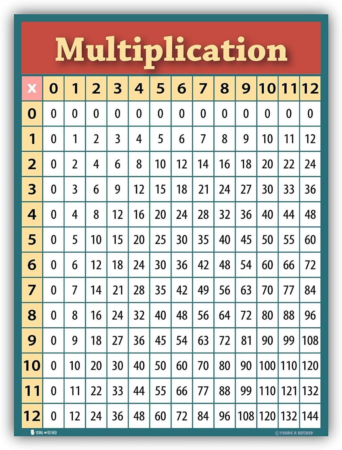 Amazon.com: Tabla de aprendizaje de multiplicación LAMINATED ...
