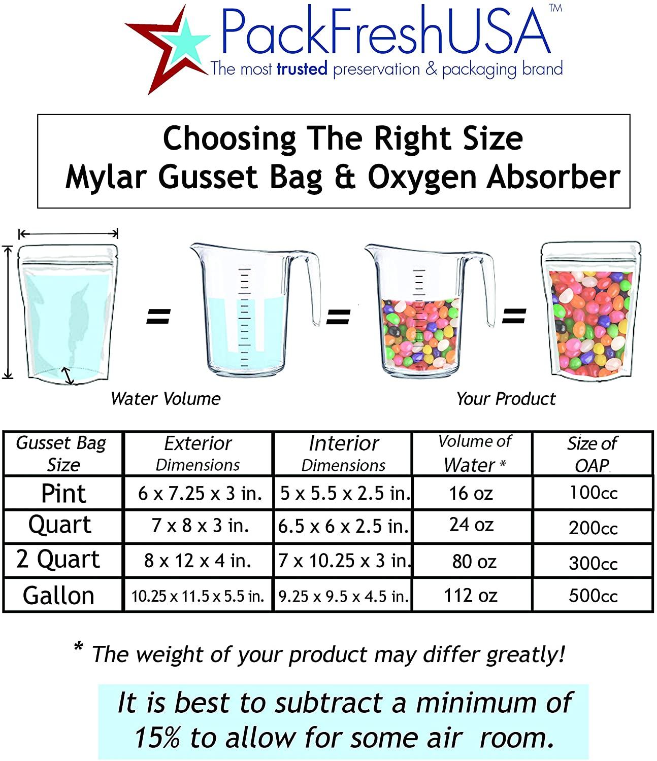 Pint Ziplock Gusset 7 Mil Stand Up Mylar Pouch 50 50cc Oxygen Absorbers