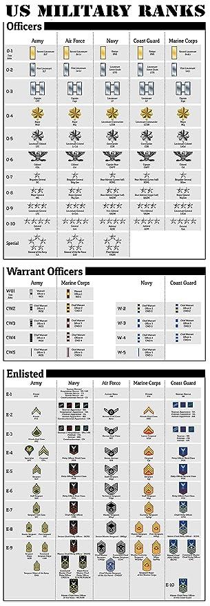 amazon com us military ranks large poster print army navy marines
