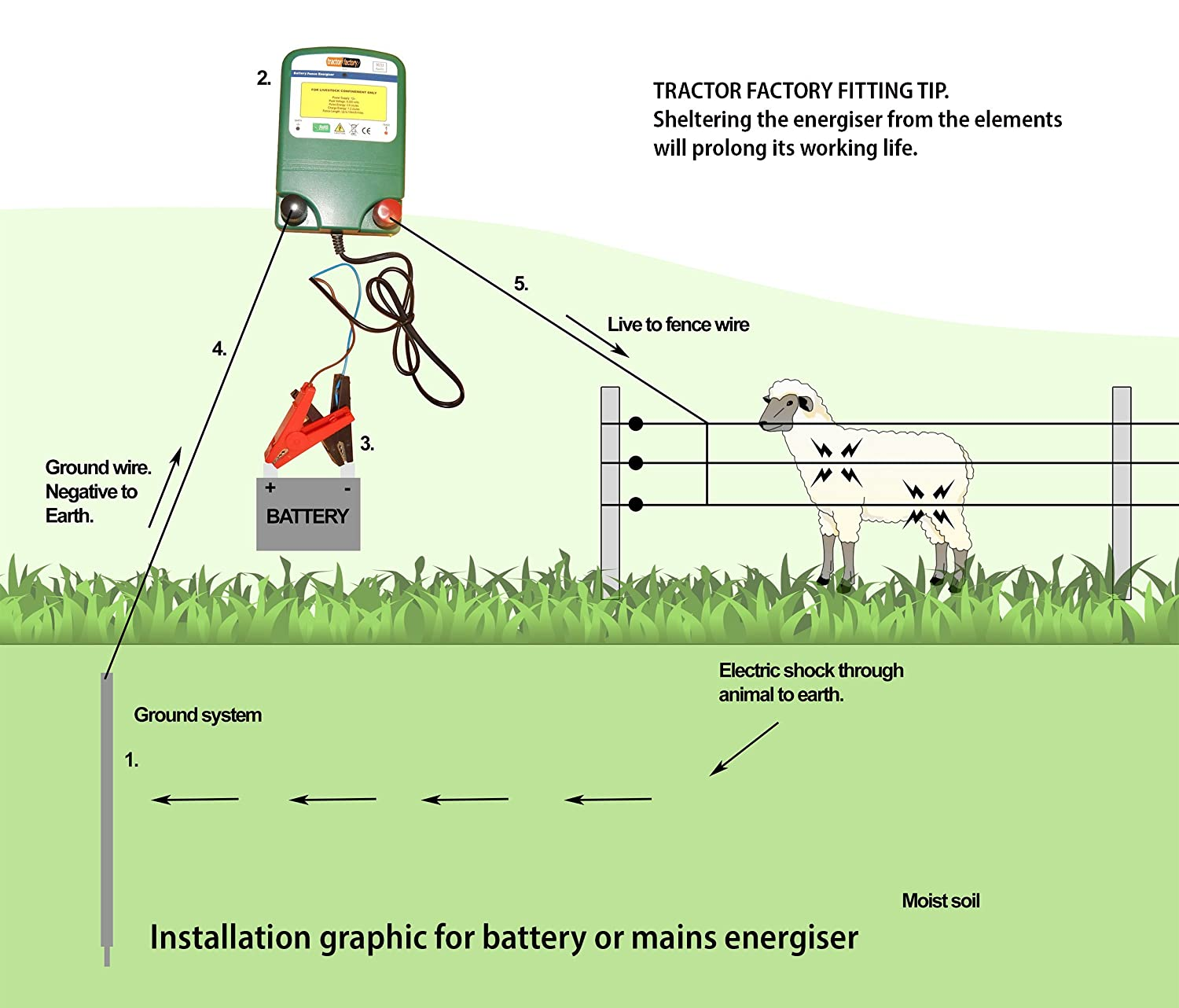 Electric Fence Energiser Shire 06joules 12v Battery Water Proof 6 Fencing Accessories 7 Strand Wire Mile Of Garden Outdoors