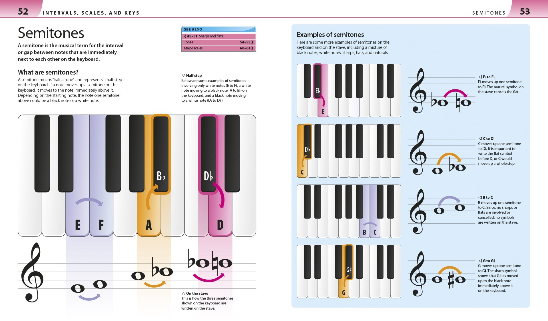 Help Your Kids With Music A Unique Step By Step Visual Guide