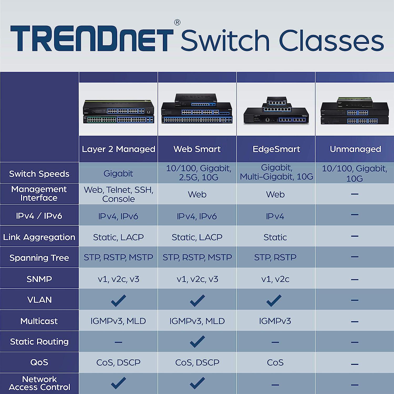 QoS Fanless Plug /& Play TRENDnet 24-Port Gigabit GREENnet Switch 48 Gbps Switching Fabric TEG-S24D Half /& Full Duplex