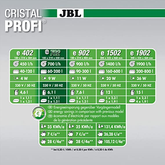 JBL Filtro Cristal Profi E702 Greenline para acuariofilia 700 L/H: Amazon.es: Productos para mascotas