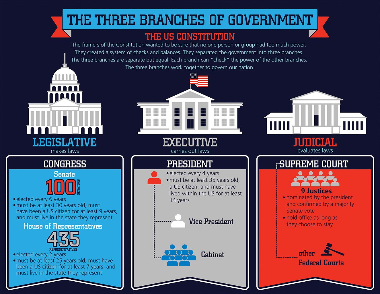 Image result for branches of the government