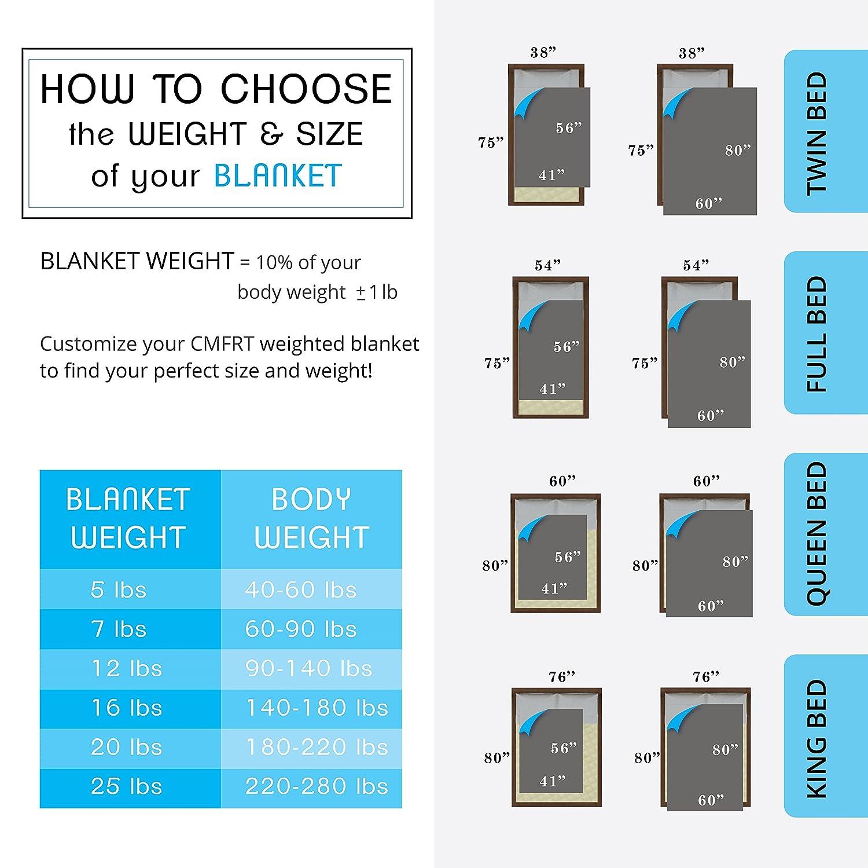 CMFRT acogedora manta ponderado conjunto con funda nórdica para adultos - ajustes camas tamaño Queen Gris verde/plata 16 lb: Amazon.es: Salud y cuidado ...