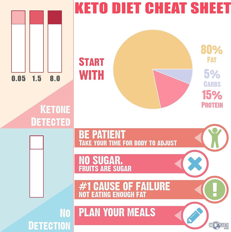 keto diet and protien in urine