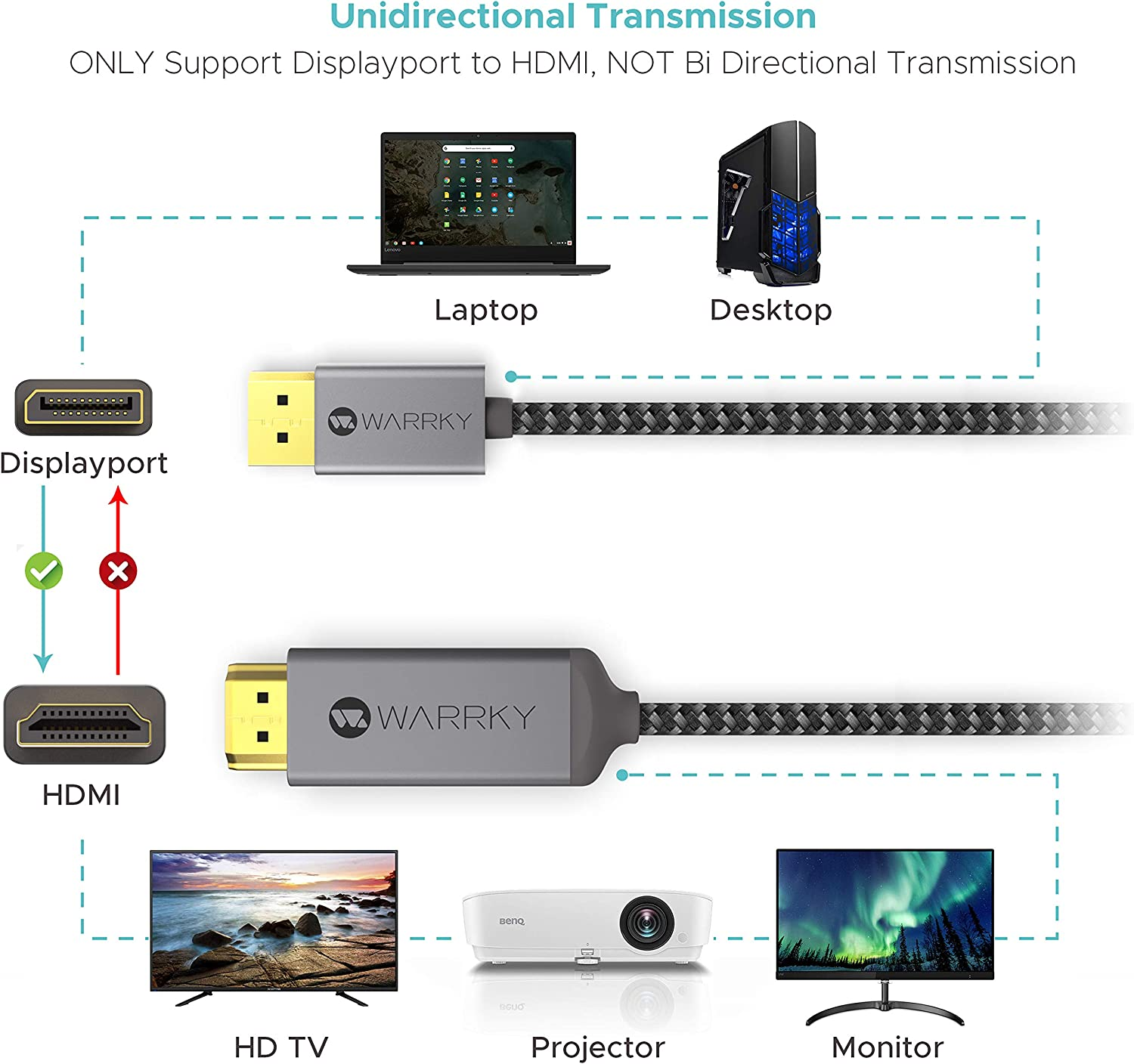 HP to HDMI Cable Compatible for Lenovo AMD DP WARRKY 1.8m//6ft WFH Must 4K UHD High Speed DisplayPort DELL Gold-Plated Connectors, Aluminum Shell NVIDIA/&More 4K DisplayPort to HDMI Cable