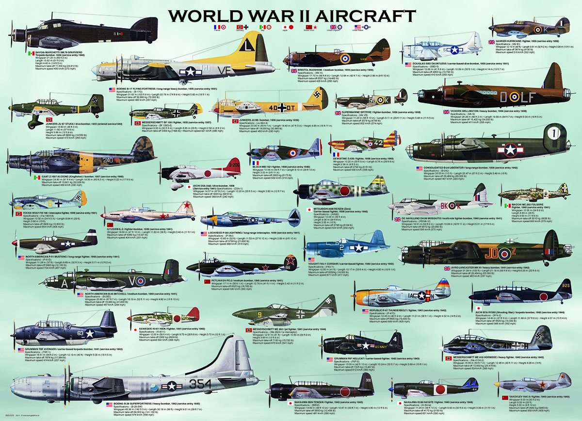 airplanes in world war ii essay Essay/term paper: world war 2 essay during world war one, the role of airplanes and how they were used changed greatly world war / yet another world war ii.